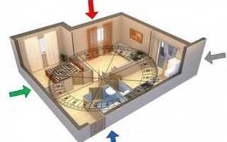 Как оформить кухню по фен шуй?