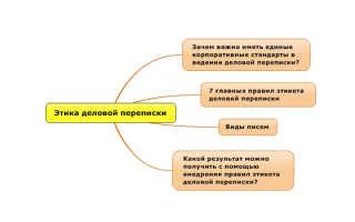 Этикет делового письма: основы общения